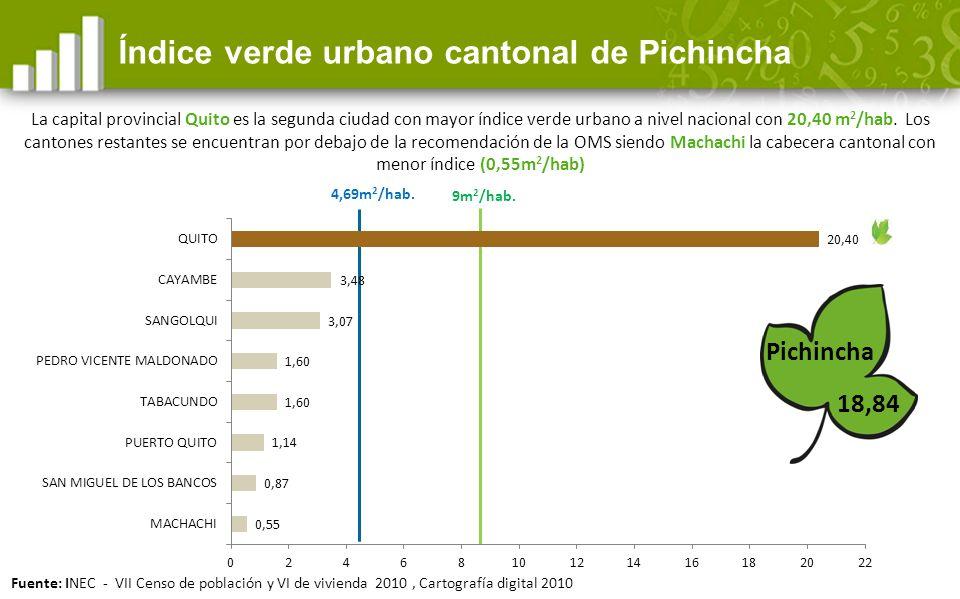 4,69m 2 /hab.18,84 Índice verde urbano cantonal de Pichincha Pichincha 9m 2 /hab.