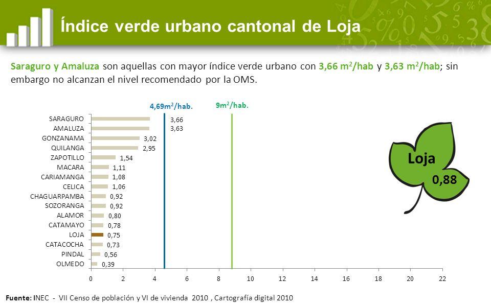 0,88 Índice verde urbano cantonal de Loja Loja 9m 2 /hab.