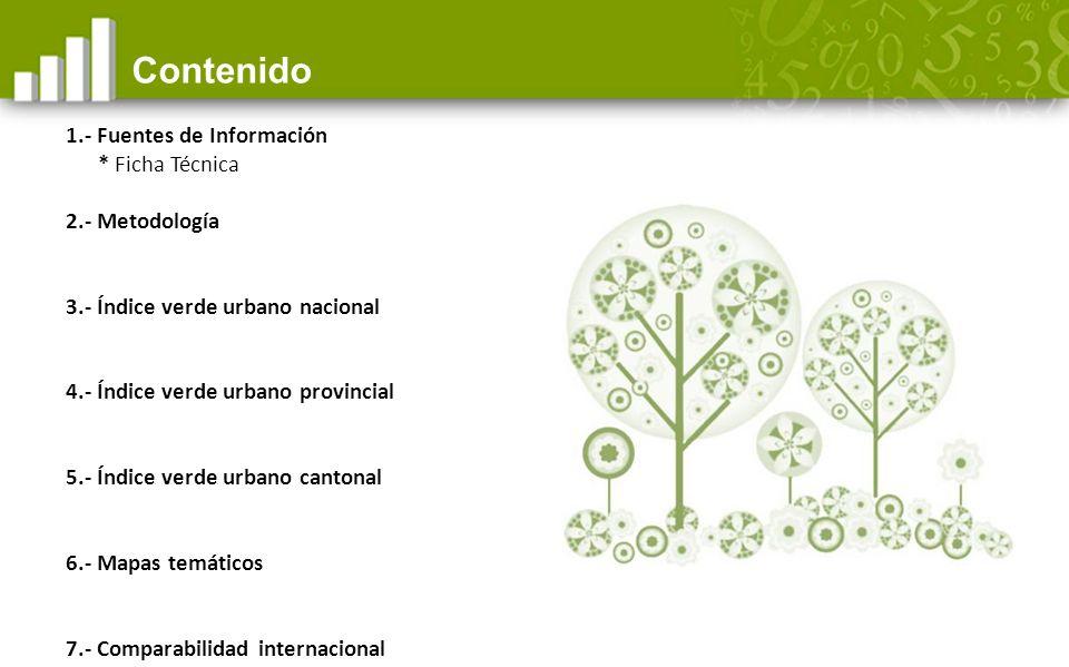 0,52 Índice verde urbano cantonal de Los Ríos 9m 2 /hab.