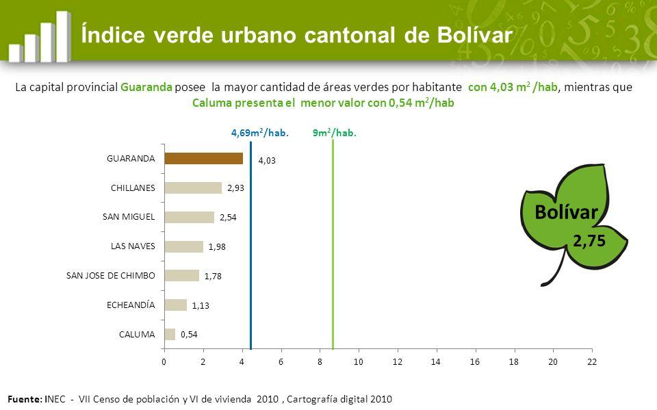 Índice verde urbano cantonal de Bolívar Bolívar 9m 2 /hab.