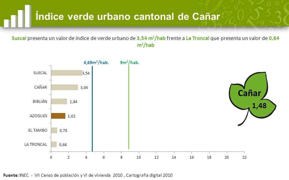 Índice verde urbano cantonal de Cañar Cañar 9m 2 /hab.