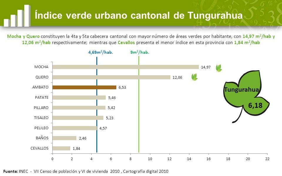 4,69m 2 /hab.6,18 Índice verde urbano cantonal de Tungurahua Tungurahua 9m 2 /hab.