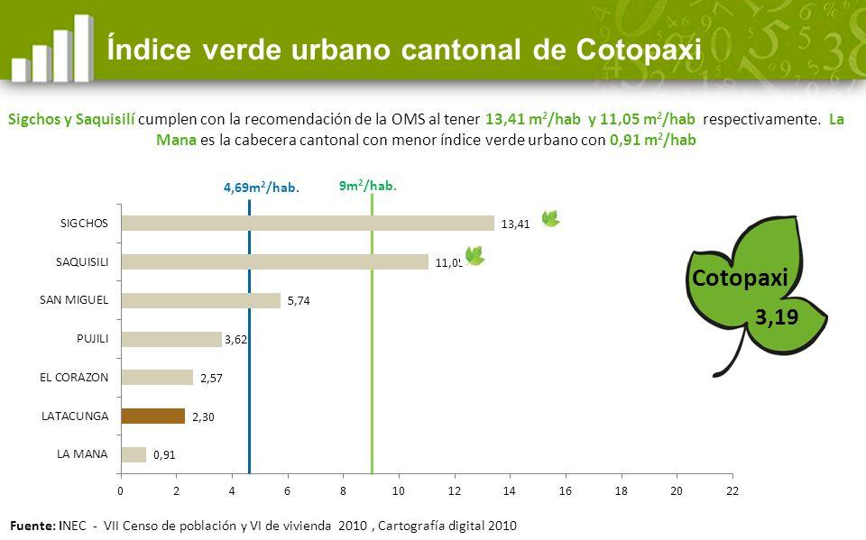 4,69m 2 /hab.Índice verde urbano cantonal de Cotopaxi Cotopaxi 9m 2 /hab.