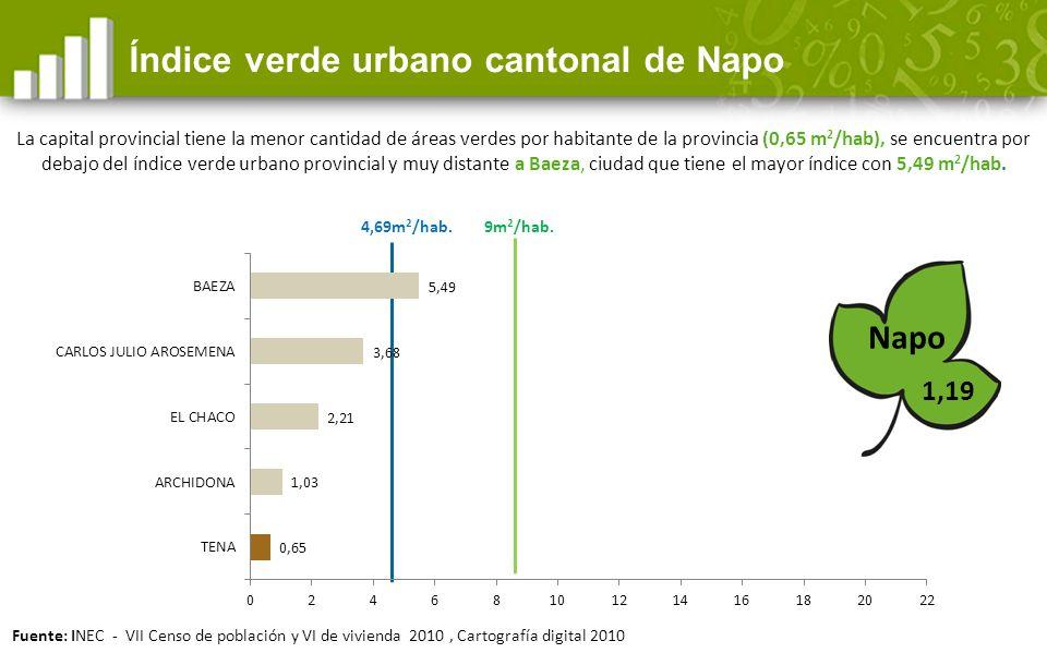 4,69m 2 /hab.1,19 Índice verde urbano cantonal de Napo Napo 9m 2 /hab.