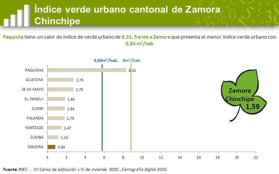 4,69m 2 /hab.1,59 Índice verde urbano cantonal de Zamora Chinchipe 9m 2 /hab.