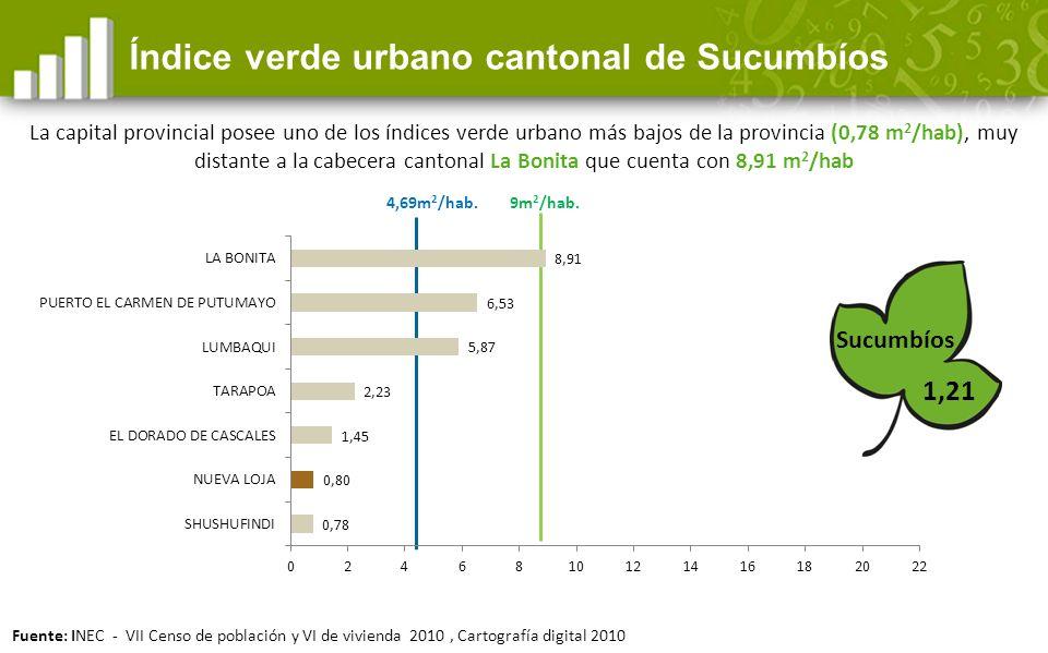 4,69m 2 /hab.1,21 Índice verde urbano cantonal de Sucumbíos Sucumbíos 9m 2 /hab.