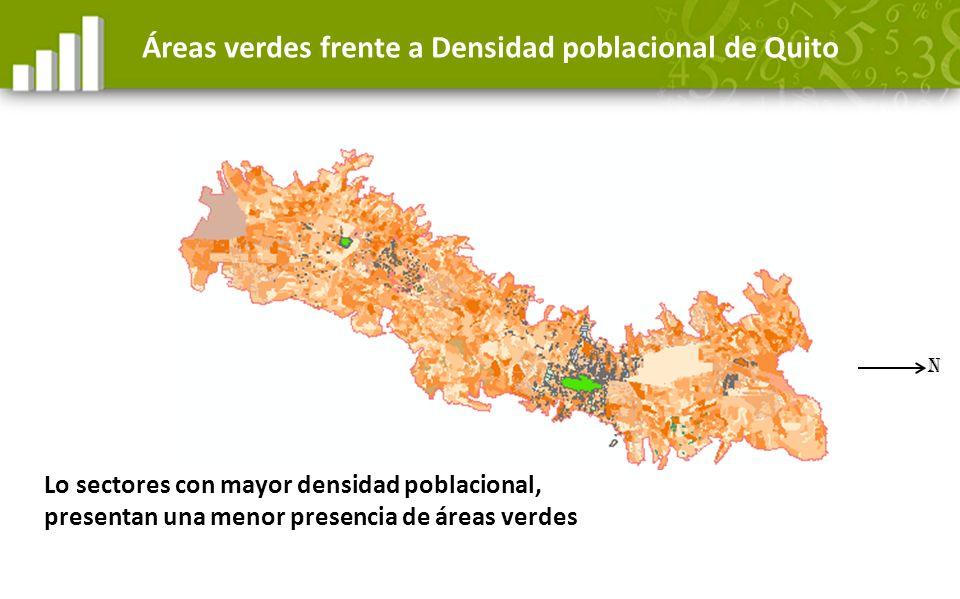 Lo sectores con mayor densidad poblacional, presentan una menor presencia de áreas verdes Áreas verdes frente a Densidad poblacional de Quito N