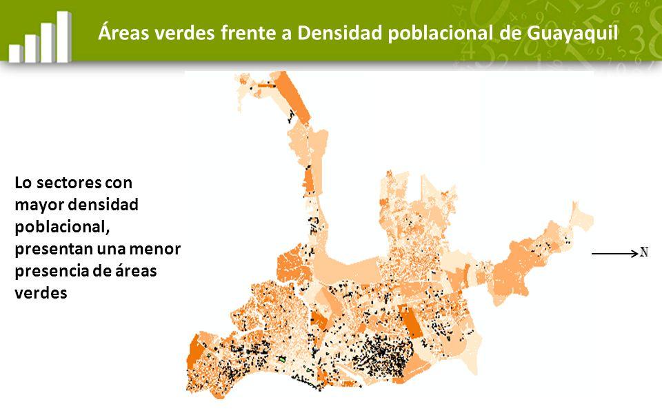 Lo sectores con mayor densidad poblacional, presentan una menor presencia de áreas verdes Áreas verdes frente a Densidad poblacional de Guayaquil N