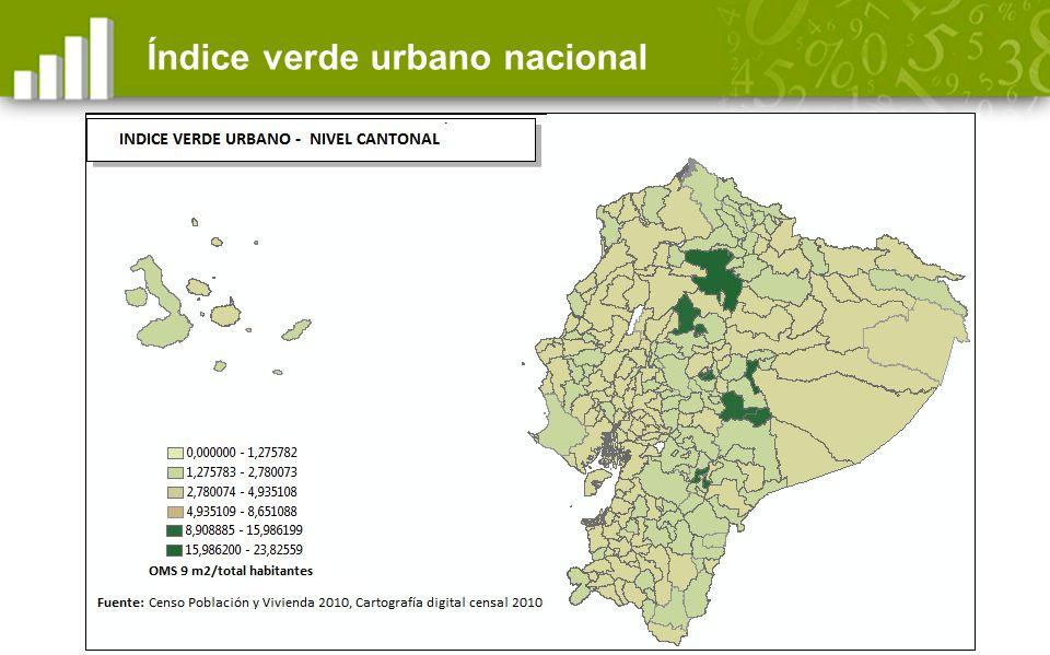 Índice verde urbano nacional