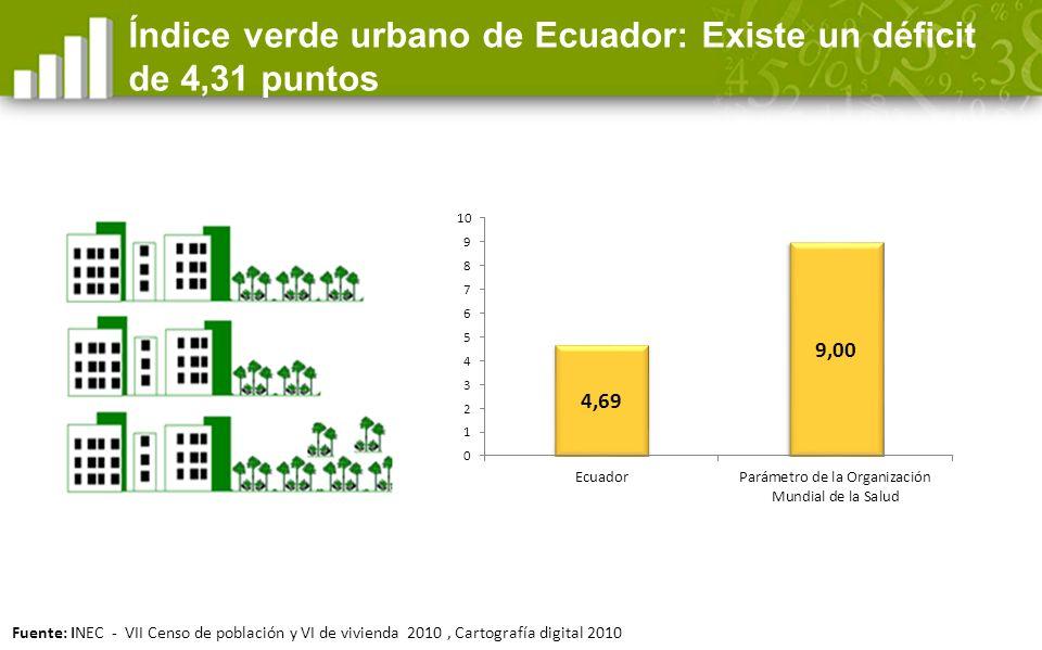 Índice verde urbano: 211 municipios del país (95%), no cumplen con la recomendación de la OMS N: 221 Municipios Fuente: INEC - VII Censo de población y VI de vivienda 2010, Cartografía digital 2010