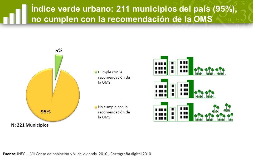 4,69m 2 /hab.3,07 Índice verde urbano cantonal de Morona Santiago Morona Santiago 9m 2 /hab.