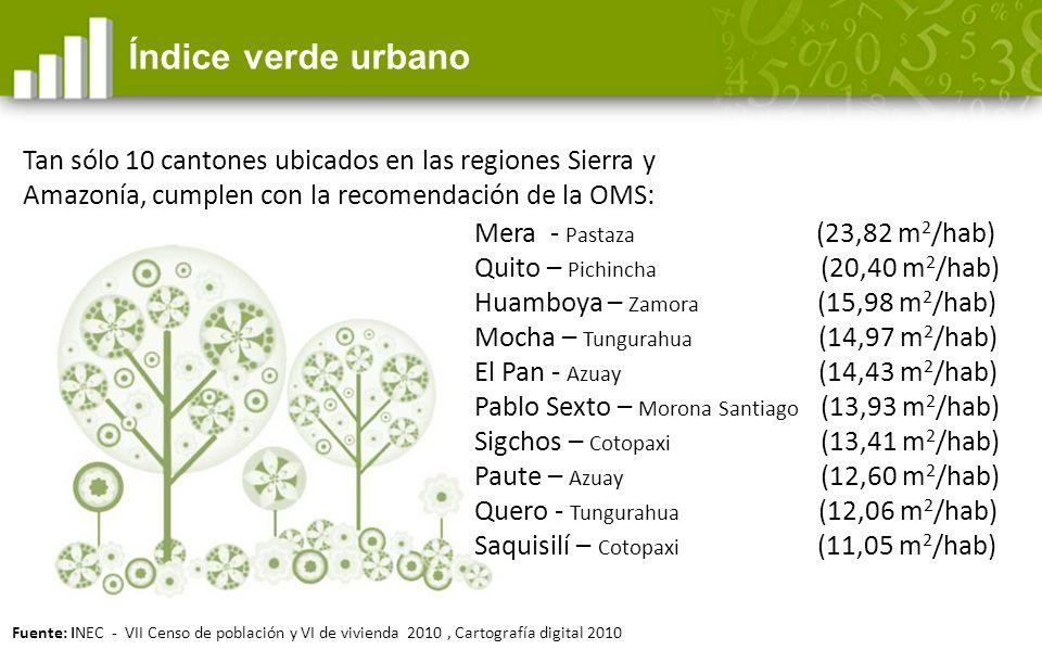 Índice verde urbano Fuente: INEC - VII Censo de población y VI de vivienda 2010, Cartografía digital 2010 Mera - Pastaza (23,82 m 2 /hab) Quito – Pichincha (20,40 m 2 /hab) Huamboya – Zamora (15,98 m 2 /hab) Mocha – Tungurahua (14,97 m 2 /hab) El Pan - Azuay (14,43 m 2 /hab) Pablo Sexto – Morona Santiago (13,93 m 2 /hab) Sigchos – Cotopaxi (13,41 m 2 /hab) Paute – Azuay (12,60 m 2 /hab) Quero - Tungurahua (12,06 m 2 /hab) Saquisilí – Cotopaxi (11,05 m 2 /hab) Tan sólo 10 cantones ubicados en las regiones Sierra y Amazonía, cumplen con la recomendación de la OMS: