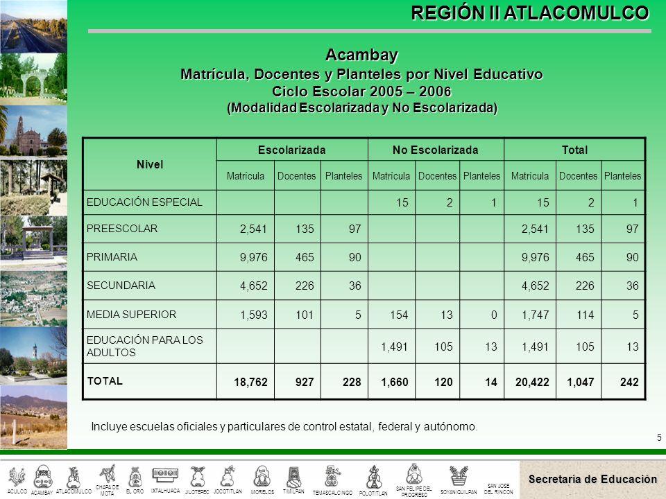 Secretaría de Educación ACULCO ACAMBAY CHAPA DE MOTA EL ORO IXTALHUACA JILOTEPEC JOCOTITLAN MORELOS TIMILPAN TEMASCALCINGO POLOTITLAN SAN FELIPE DEL PROGRESO SOYANIQUILPAN ATLACOMULCO SAN JOSE DEL RINCON REGIÓN II ATLACOMULCO 6 Nivel EscolarizadaNo EscolarizadaTotal MatrículaDocentesPlantelesMatrículaDocentesPlantelesMatrículaDocentesPlanteles EDUCACIÓN ESPECIAL 6514365143 PREESCOLAR 1,86396721,8639672 PRIMARIA 6,595301566,59530156 SECUNDARIA 2,815154272,81515427 MEDIA SUPERIOR 875704875704 EDUCACIÓN PARA LOS ADULTOS 86057208605720 TOTAL 12,148621159925712313,073692182 Incluye escuelas oficiales y particulares de control estatal, federal y autónomo.