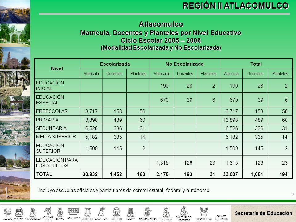Secretaría de Educación ACULCO ACAMBAY CHAPA DE MOTA EL ORO IXTALHUACA JILOTEPEC JOCOTITLAN MORELOS TIMILPAN TEMASCALCINGO POLOTITLAN SAN FELIPE DEL PROGRESO SOYANIQUILPAN ATLACOMULCO SAN JOSE DEL RINCON REGIÓN II ATLACOMULCO 8 Nivel EscolarizadaNo EscolarizadaTotal MatrículaDocentesPlantelesMatrículaDocentesPlantelesMatrículaDocentesPlanteles EDUCACIÓN ESPECIAL 1992 92 PREESCOLAR 1,01360401,0136040 PRIMARIA 3,967187403,96718740 SECUNDARIA 1,63995121,6399512 MEDIA SUPERIOR 544252544252 EDUCACIÓN PARA LOS ADULTOS 392457392457 TOTAL 7,163367944115497,574421103 Incluye escuelas oficiales y particulares de control estatal, federal y autónomo.