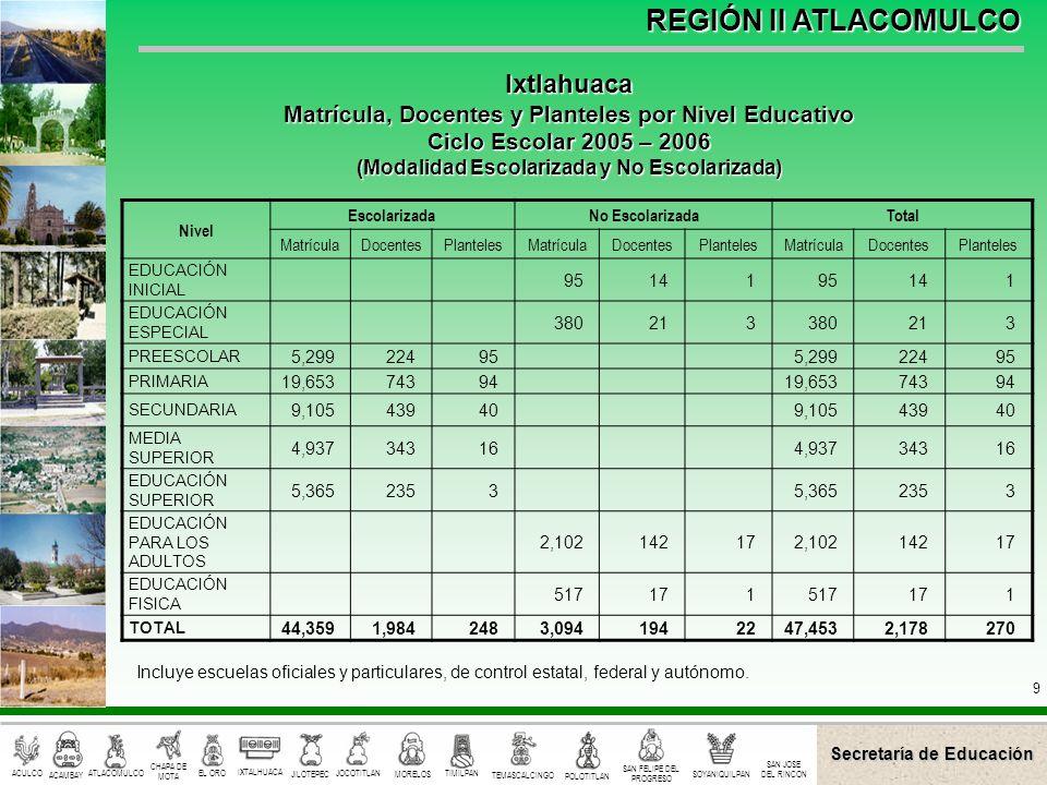 Secretaría de Educación ACULCO ACAMBAY CHAPA DE MOTA EL ORO IXTALHUACA JILOTEPEC JOCOTITLAN MORELOS TIMILPAN TEMASCALCINGO POLOTITLAN SAN FELIPE DEL PROGRESO SOYANIQUILPAN ATLACOMULCO SAN JOSE DEL RINCON REGIÓN II ATLACOMULCO 10 Nivel EscolarizadaNo EscolarizadaTotal MatrículaDocentesPlantelesMatrículaDocentesPlantelesMatrículaDocentesPlanteles EDUCACIÓN ESPECIAL 360408360408 PREESCOLAR 3,5271741003,527174100 PRIMARIA 11,7555358711,75553587 SECUNDARIA 5,387336425,38733642 MEDIA SUPERIOR 2,89715792,8971579 EDUCACIÓN SUPERIOR 1,7088641,708864 EDUCACIÓN PARA LOS ADULTOS 1,276106291,27610629 EDUCACIÓN ARTÍSTICA 7317273172 EDUCACIÓN FÍSICA 418131418131 TOTAL 25,2741,2882422,1271764027,4011,464282 Incluye escuelas oficiales y particulares de control estatal, federal y autónomo.