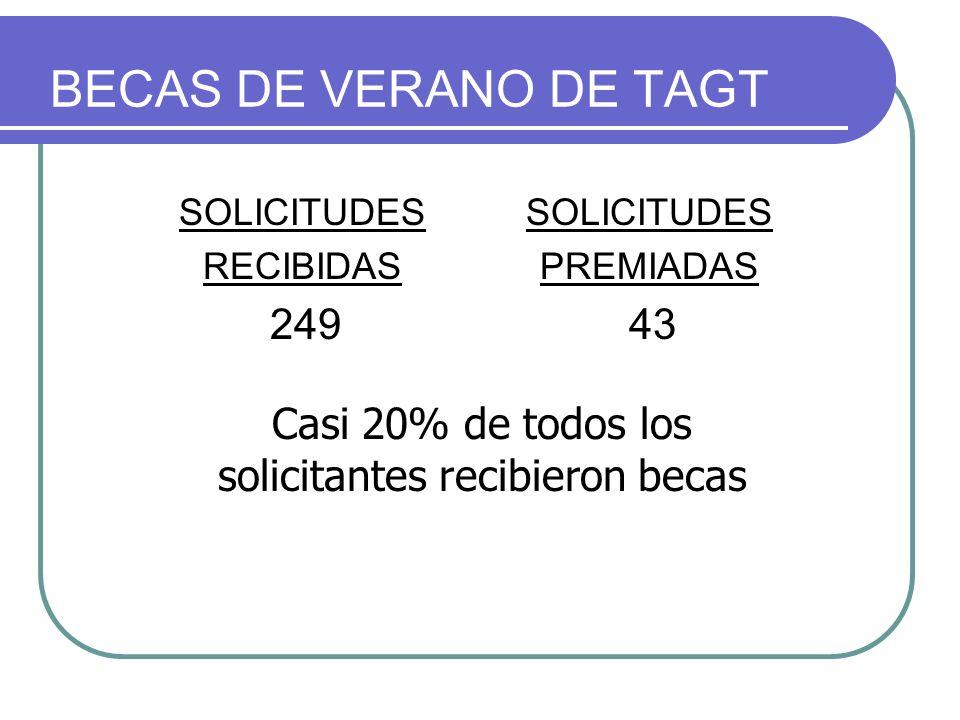 BECAS DE VERANO DE TAGT SOLICITUDES RECIBIDAS 249 SOLICITUDES PREMIADAS 43 Casi 20% de todos los solicitantes recibieron becas