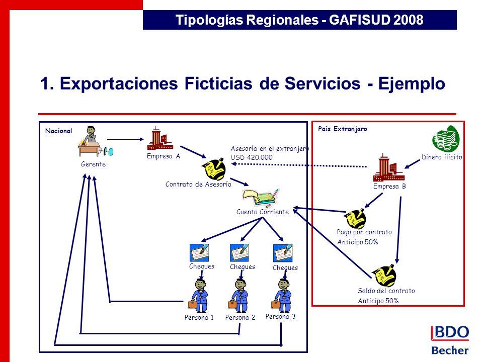 1. Exportaciones Ficticias de Servicios - Ejemplo Tipologías Regionales - GAFISUD 2008 Nacional País Extranjero Gerente Empresa A Contrato de Asesoría