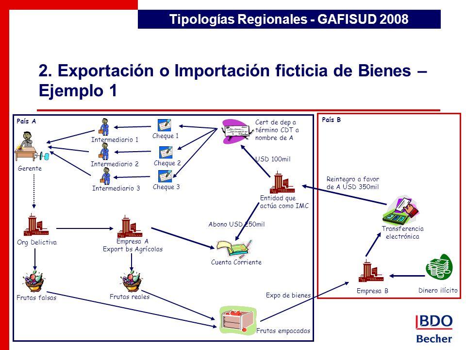 2. Exportación o Importación ficticia de Bienes – Ejemplo 1 Tipologías Regionales - GAFISUD 2008 País A Gerente Empresa A Export bs Agrícolas Cheque 1