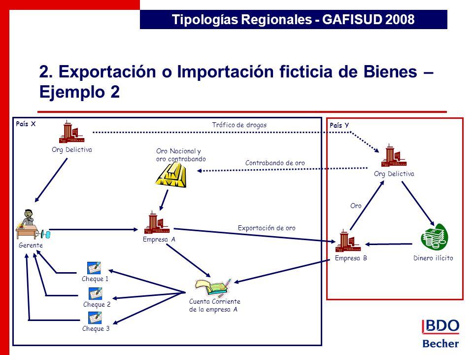 2. Exportación o Importación ficticia de Bienes – Ejemplo 2 Tipologías Regionales - GAFISUD 2008 País X País Y Cheque 1 Cheque 2 Cheque 3 Gerente Empr