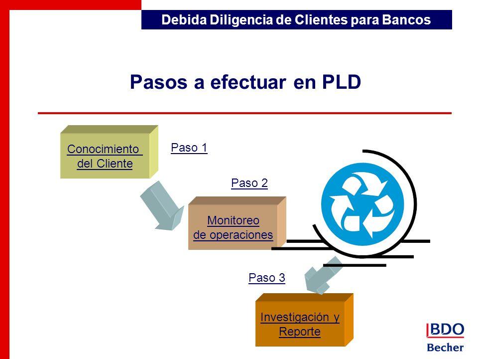 Conocimiento del Cliente Monitoreo de operaciones Investigación y Reporte Pasos a efectuar en PLD Paso 1 Paso 2 Paso 3 Debida Diligencia de Clientes p