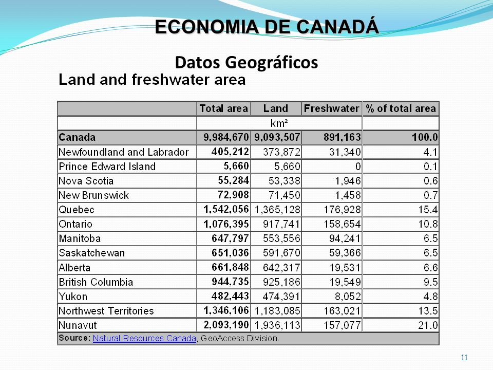 Datos Geográficos 11 ECONOMIA DE CANADÁ Land and freshwater area