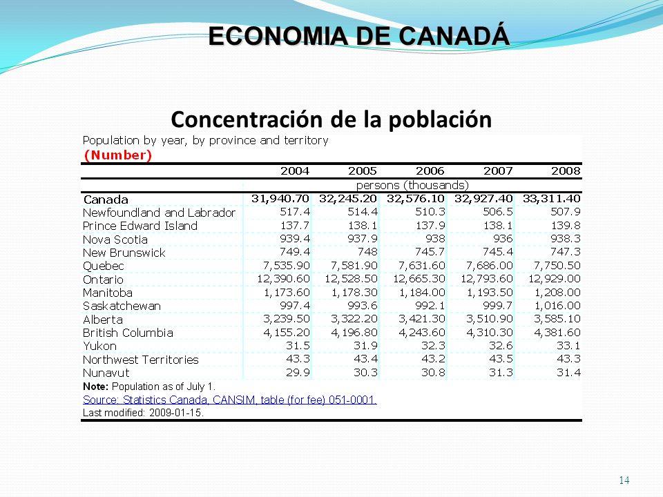 Concentración de la población 14 ECONOMIA DE CANADÁ