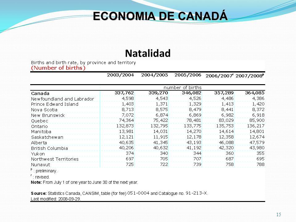 Natalidad 15 ECONOMIA DE CANADÁ