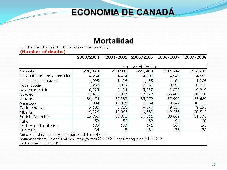 Mortalidad 16 ECONOMIA DE CANADÁ