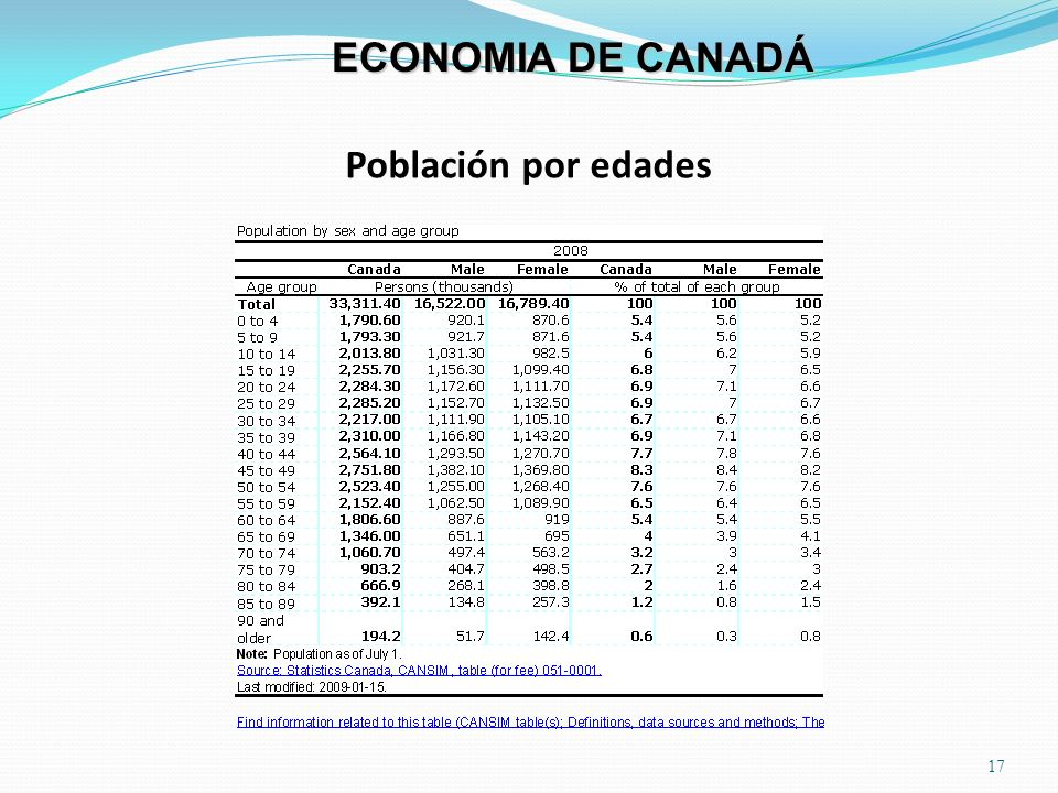 Población por edades 17 ECONOMIA DE CANADÁ