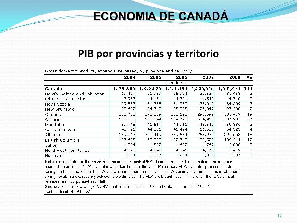 PIB por provincias y territorio 18 ECONOMIA DE CANADÁ