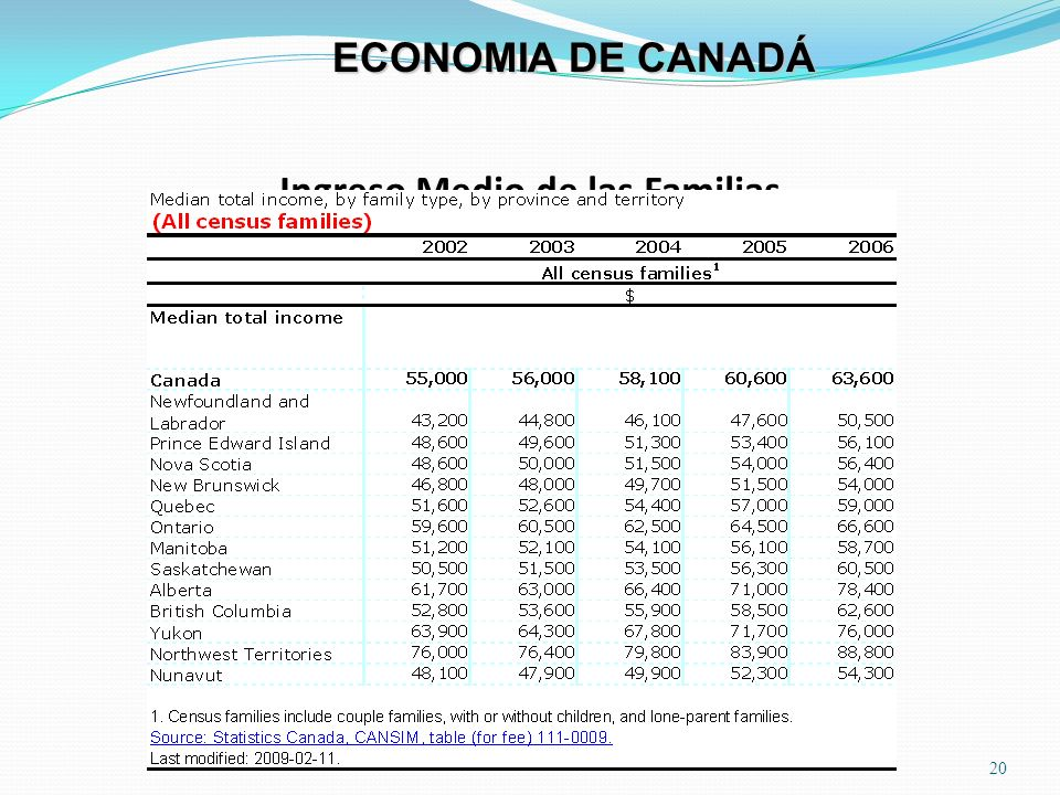 Ingreso Medio de las Familias 20 ECONOMIA DE CANADÁ