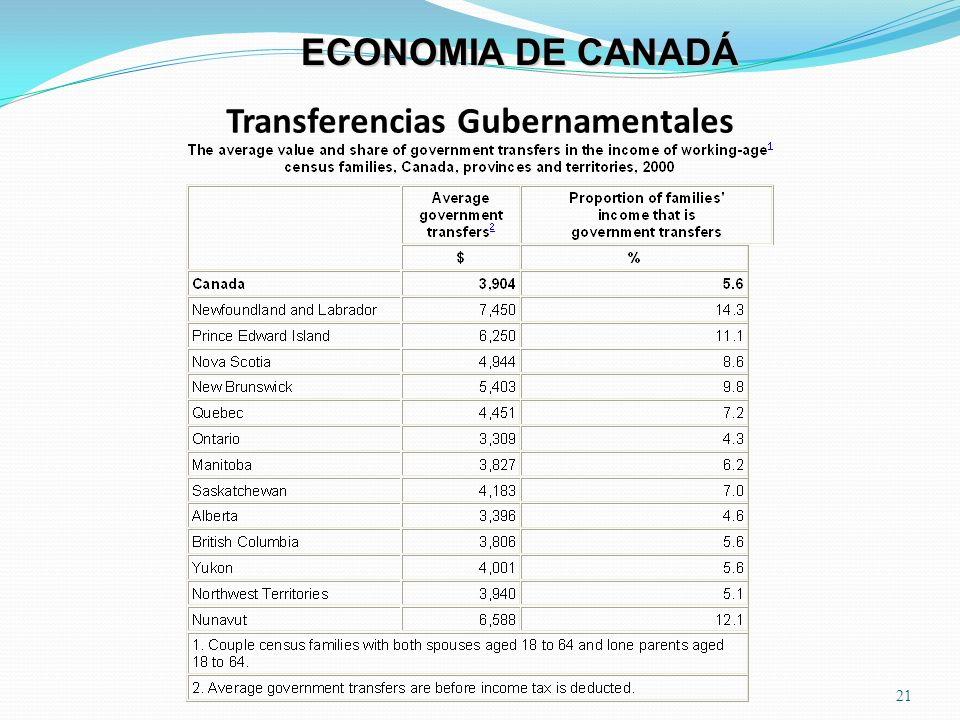 Transferencias Gubernamentales 21 ECONOMIA DE CANADÁ