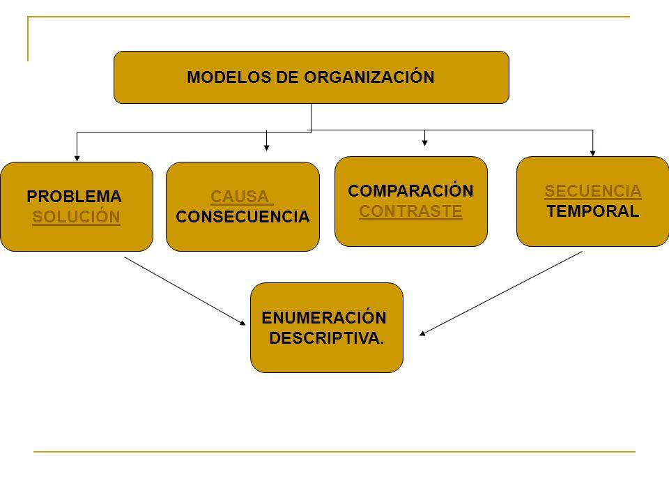 MODELOS DE ORGANIZACIÓN PROBLEMA SOLUCIÓN ENUMERACIÓN DESCRIPTIVA. CAUSA CONSECUENCIA COMPARACIÓN CONTRASTE SECUENCIA TEMPORAL