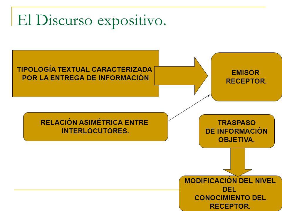 El Discurso expositivo. TIPOLOGÍA TEXTUAL CARACTERIZADA POR LA ENTREGA DE INFORMACIÓN EMISOR RECEPTOR. RELACIÓN ASIMÉTRICA ENTRE INTERLOCUTORES. TRASP
