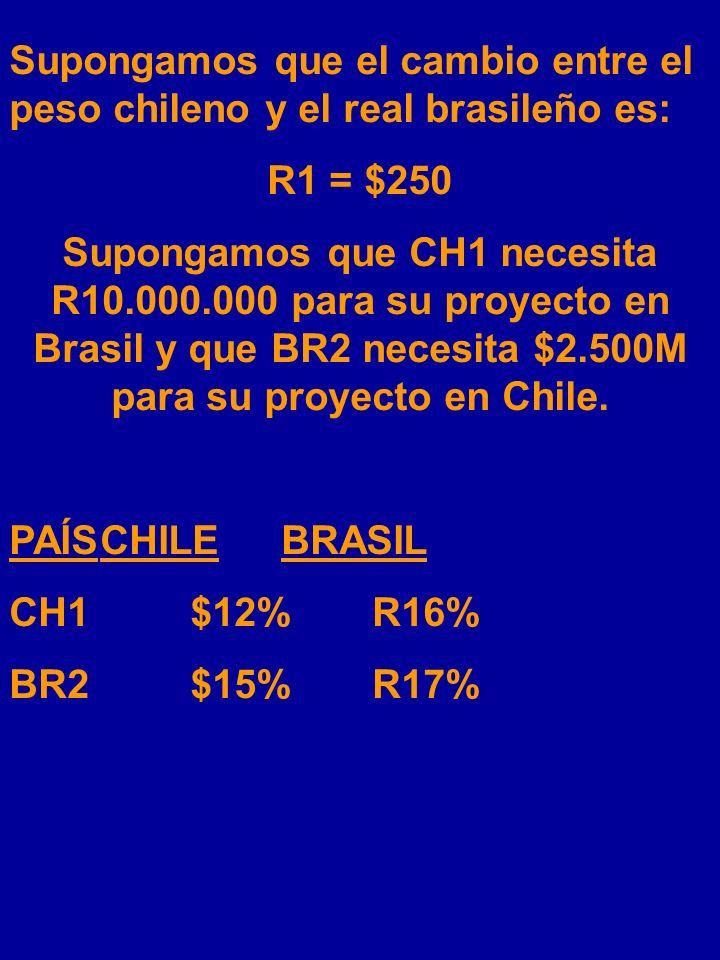 CH1 se endeuda en Chile en pesos y BR2 se endeuda en Brasil en reales. Para iniciar el swap, intercambian dichos capitales según el dibujo en la sigui