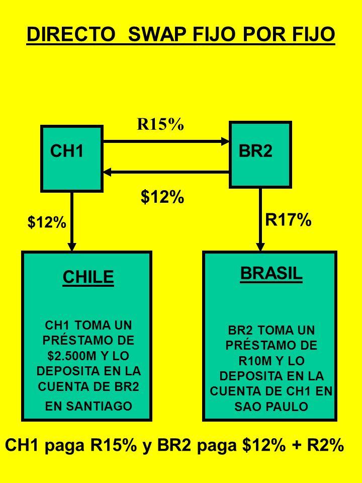 Supongamos que el cambio entre el peso chileno y el real brasileño es: R1 = $250 Supongamos que CH1 necesita R10.000.000 para su proyecto en Brasil y