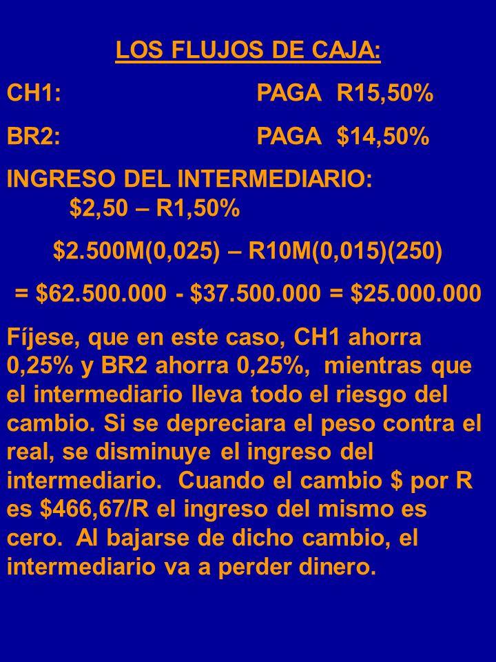 INDIRECTO SWAP FIJO POR FIJO CHILE CH1 TOMA UN PRÉSTAMO DE $2.500M Y LO DEPOSITA EN LA CUENTA DE BR2 EN SANTIAGO BRASIL BR2 TOMA UN PRÉSTAMO DE R10M Y