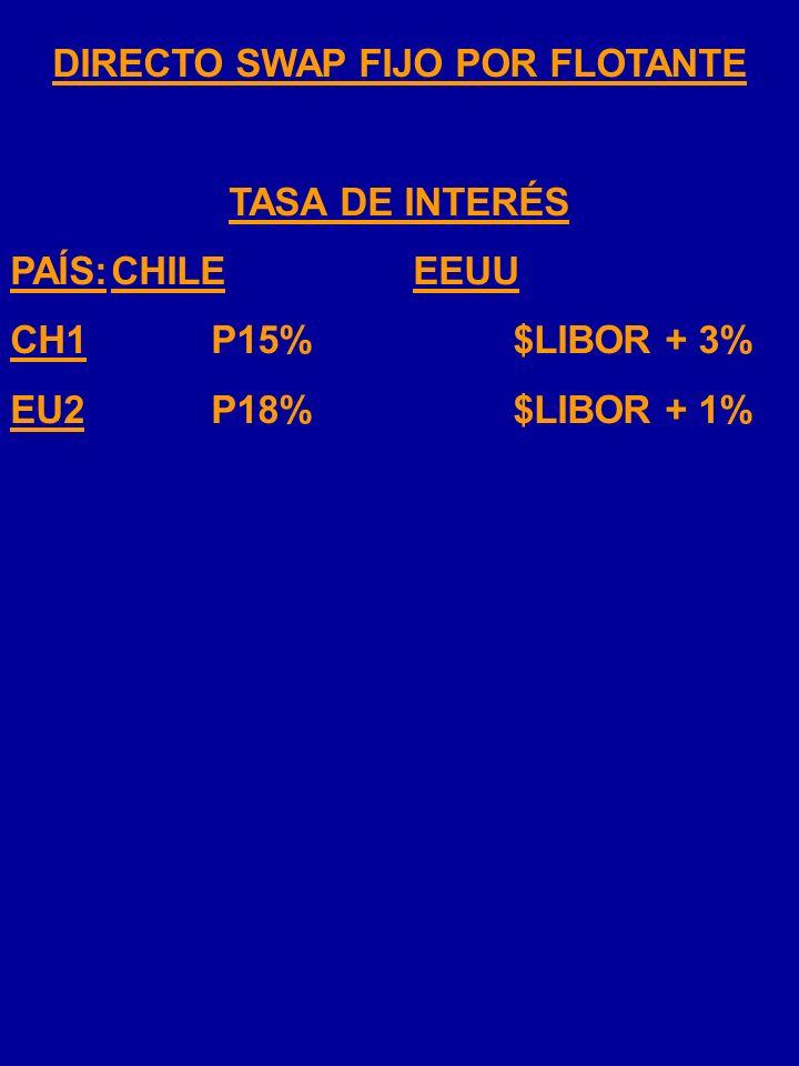 SWAP FIJO POR FLOTANTE Una firma chilena necesita financiamiento para un proyecto en EEUU y una firma estadounidense necesita financiación en Chile. D