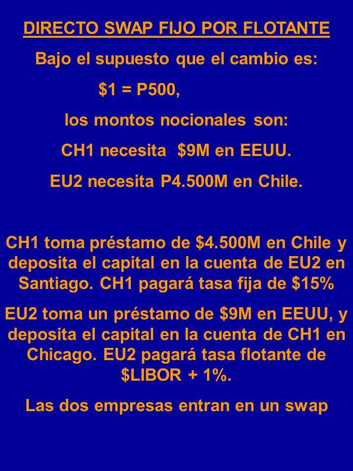 DIRECTO SWAP FIJO POR FLOTANTE TASA DE INTERÉS PAÍS:CHILEEEUU CH1P15%$LIBOR + 3% EU2P18%$LIBOR + 1%