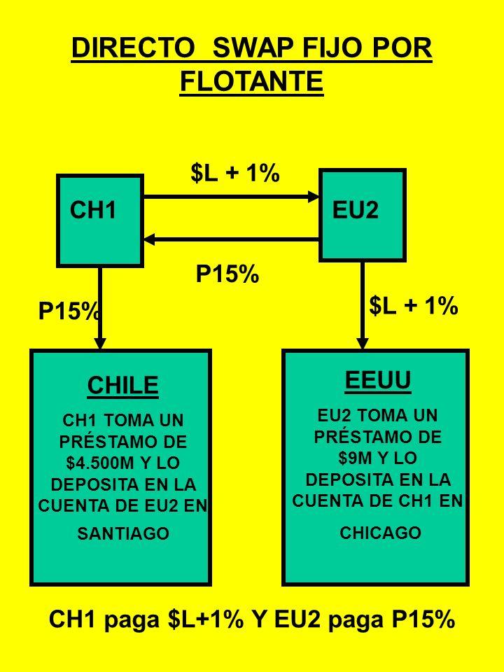 DIRECTO SWAP FIJO POR FLOTANTE Bajo el supuesto que el cambio es: $1 = P500, los montos nocionales son: CH1 necesita $9M en EEUU. EU2 necesita P4.500M