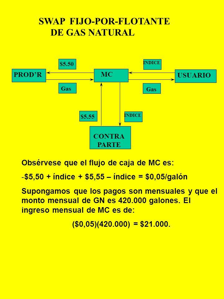 SWAP DE GAS NATURAL(GN): FIJO - por - FLOTANTE Tres firmas participan en este ejemplo: MC – una compañía de marketing, compra GN de un productor a $2,