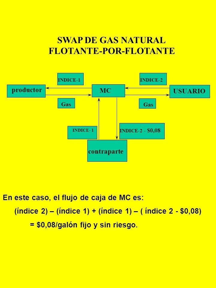 SWAP DE GAS NATURAL(GN): FLOTANTE-por-FLOTANTE En los mercados energéticos, existen varios índices de precios de Gas Natural. Por lo tanto, es muy pro