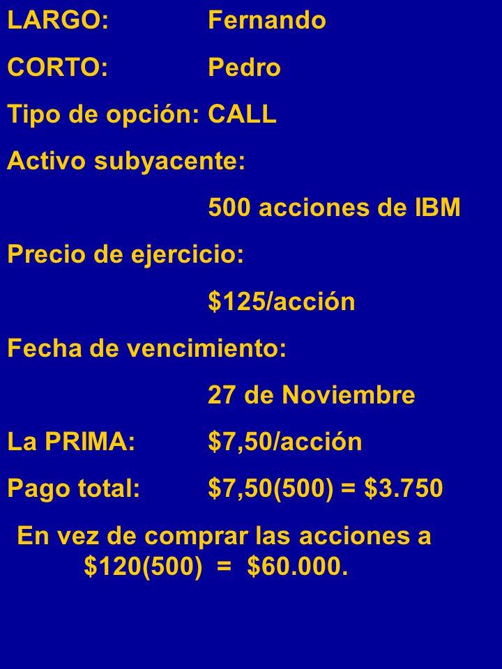 EJEMPLO: El activo subyacente son 500 acciónes de IBM. Pedro otorga al Fernando el derecho de comprar 500 acciones de IBM a $125/acción, durante los p