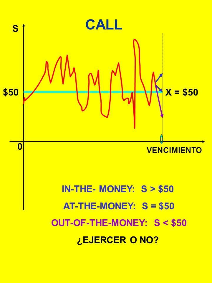 MAS TERMINOS: Opción Americana:Es una opción cuyo comprador puede ejercer en cual quier momento hasta su vencimiento. Opción Europea:Es una opción cuy