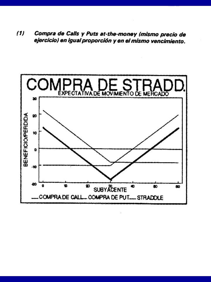 EJEMPLOS DE ESTRATEGIAS Con CALLS y PUTS
