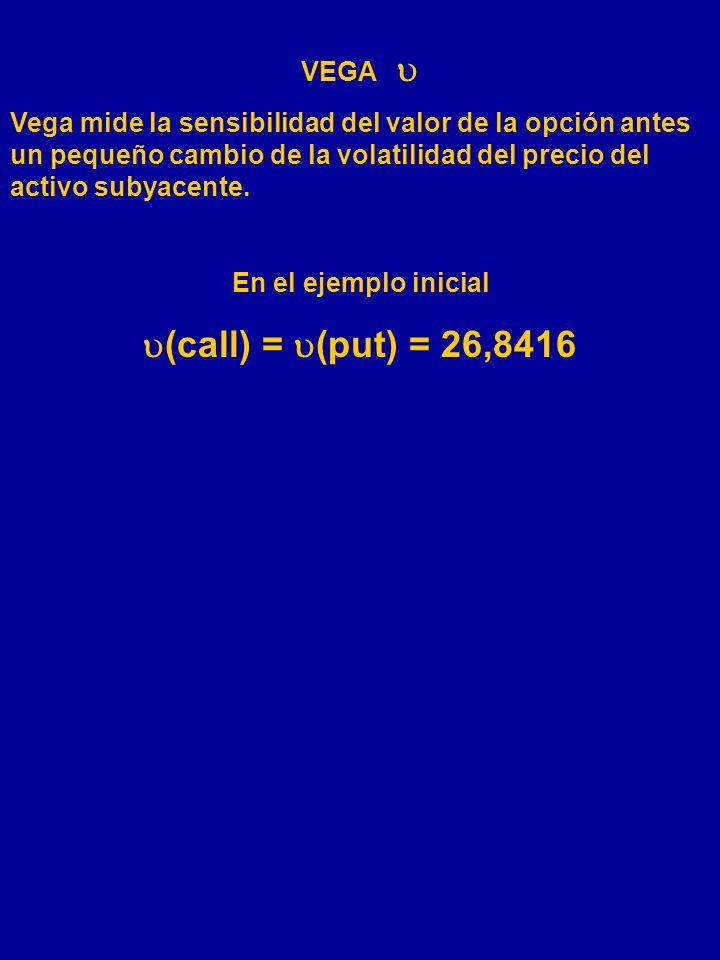 Resultado: Las gammas de una call y una put son iguales. Ejemplo: Con una (c) = 0,70 (p) = - 0,30 y gamma de 0,2345, una estrategia de Venta de la cal