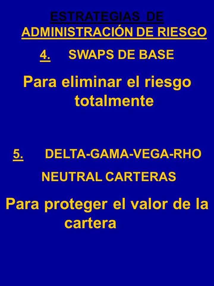 ESTRATEGIAS DE ADMINISTRACIÓN DE RIESGO 1.PUTS PROTRCTORAS Para proteger el valor de una cartera 2.CALLS PROTECTORAS Para poner limite alto por el pre
