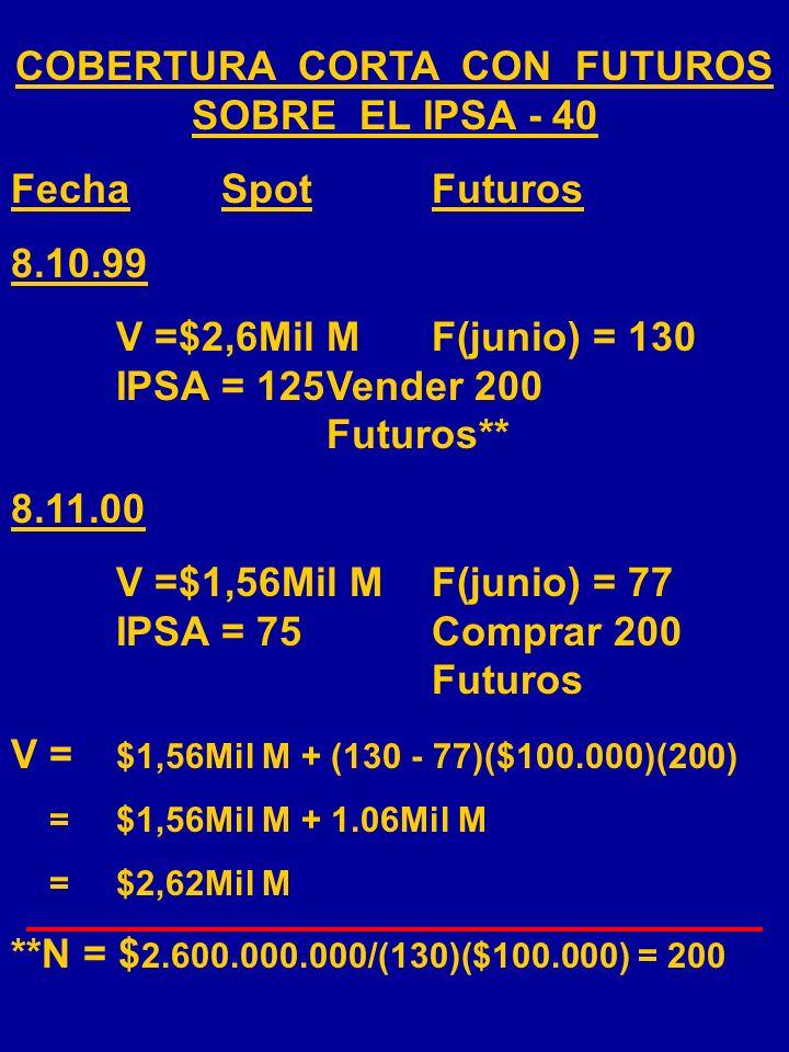 Características principales de los contratos: Índice:IPSA - 40 Unidad:$100.000 Un tick:$0,01 ($1.000/contrato) Entrega:Marzo, Junio, Septiembre, Dicie