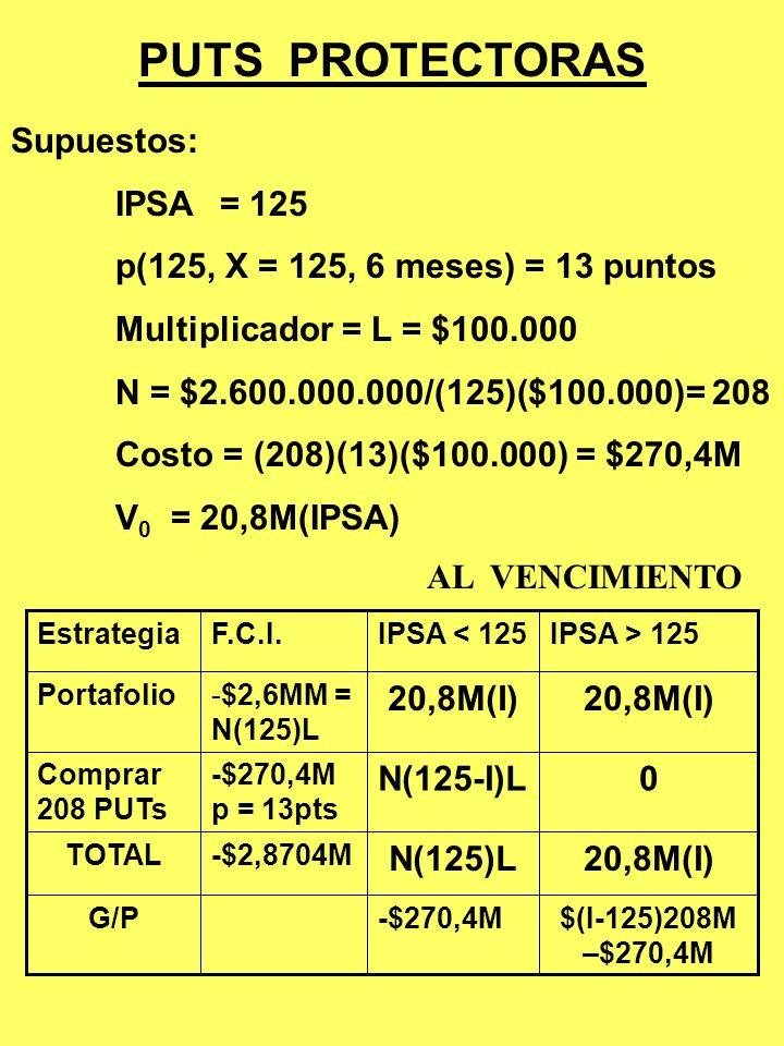 COBERTURA CORTA CON FUTUROS SOBRE EL IPSA - 40 FechaSpotFuturos 8.10.99 V =$2,6Mil MF(junio) = 130 IPSA = 125Vender 200 Futuros** 8.11.00 V =$1,56Mil