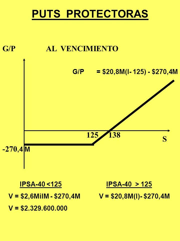 PUTS PROTECTORAS $(I-125)208M –$270,4M -$270,4MG/P 20,8M(I)N(125)L -$2,8704MTOTAL 0N(125-I)L -$270,4M p = 13pts Comprar 208 PUTs 20,8M(I) -$2,6MM = N(